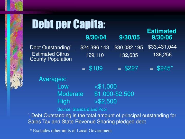 Debt per Capita: