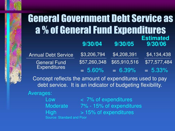 General Government Debt Service as a % of General Fund Expenditures