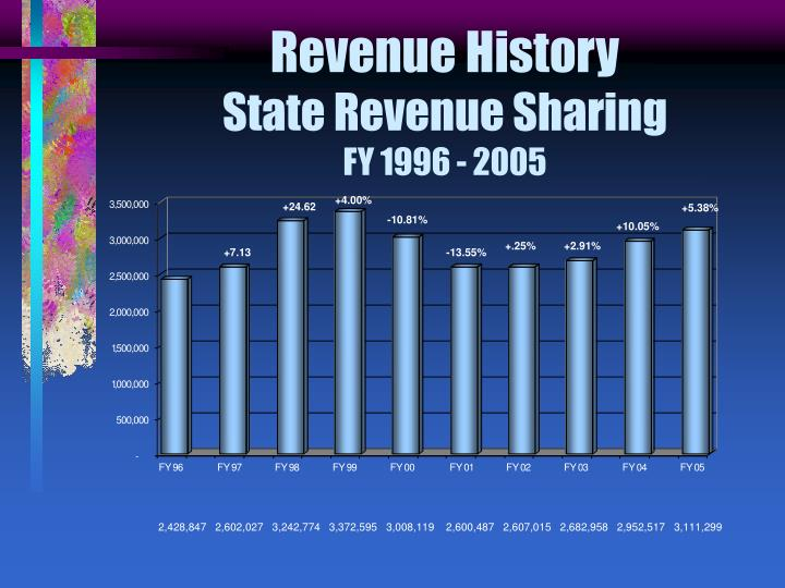Revenue History