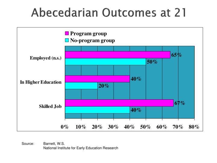 Abecedarian Outcomes at 21