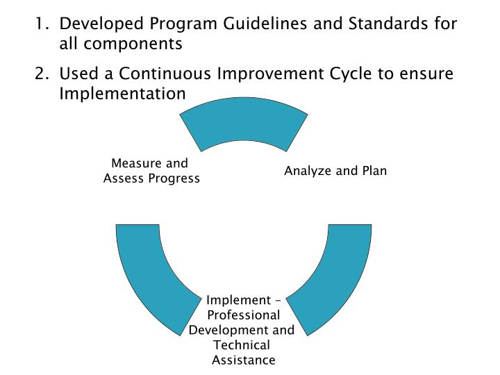 Developed Program Guidelines and Standards for all components