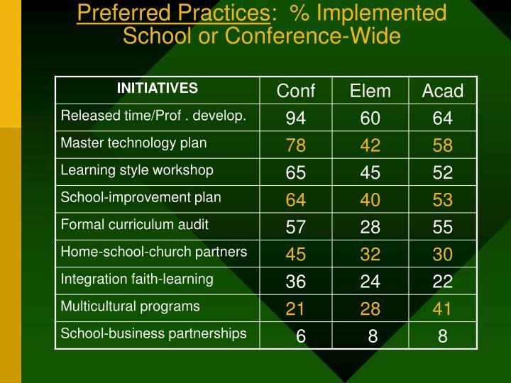 Preferred Practices