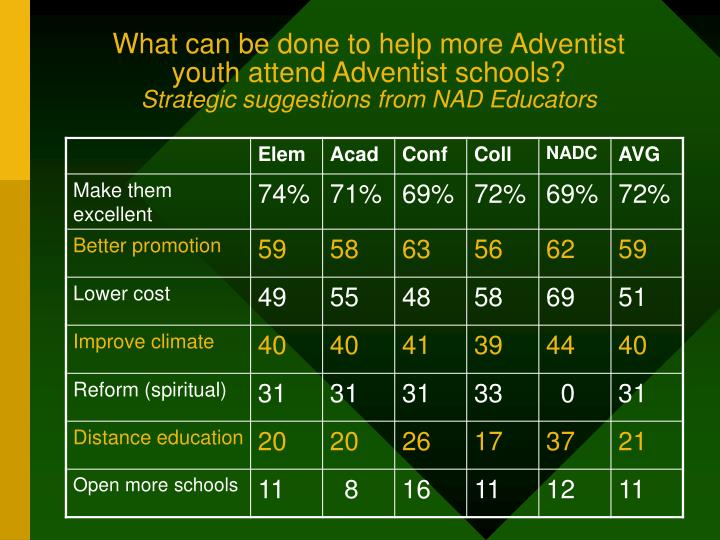 What can be done to help more Adventist youth attend Adventist schools?