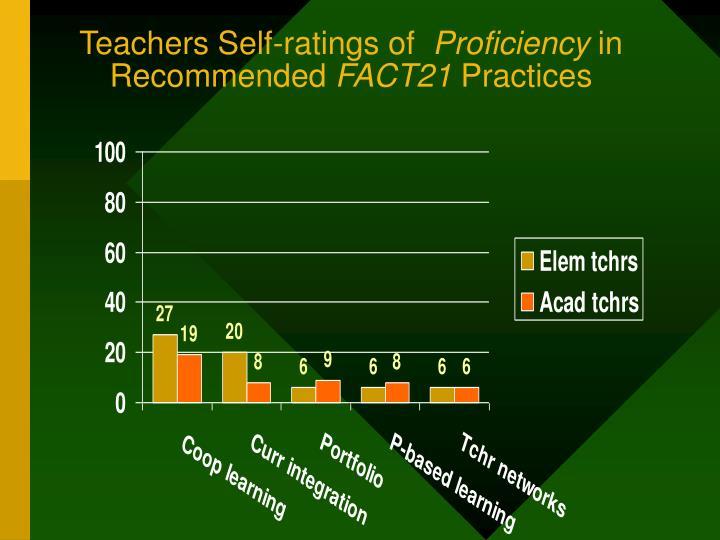 Teachers Self-ratings of