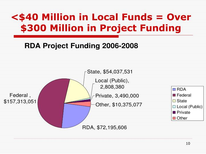 <$40 Million in Local Funds = Over $300 Million in Project Funding