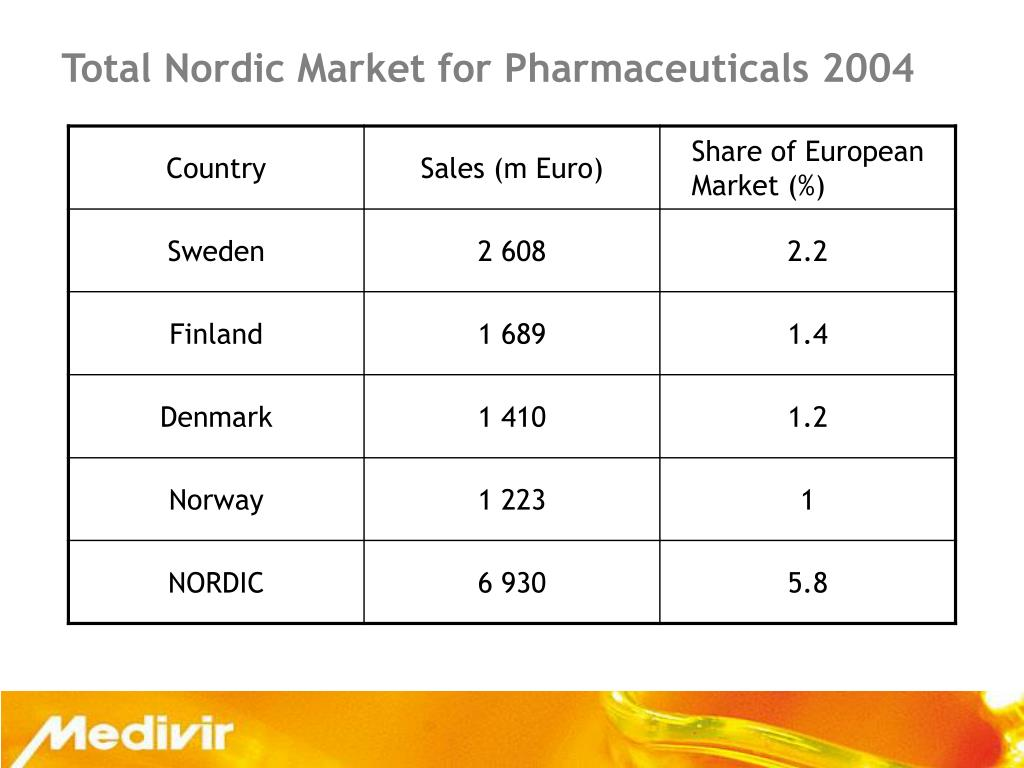 Total Nordic Market for Pharmaceuticals 2004