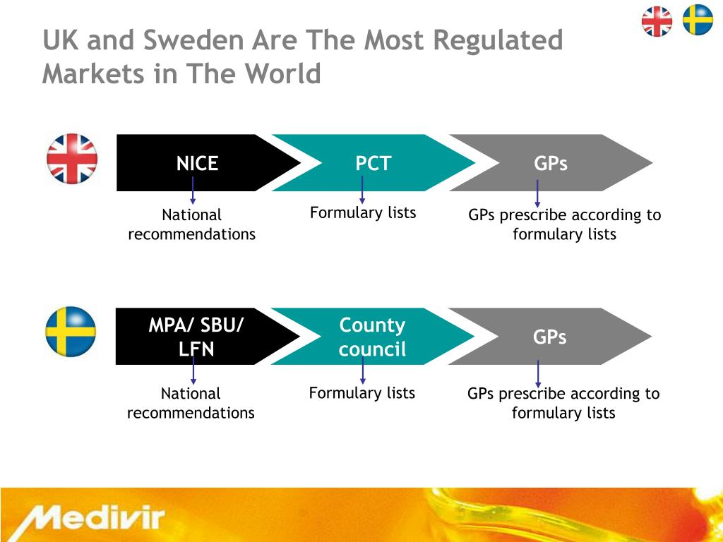 UK and Sweden Are The Most Regulated