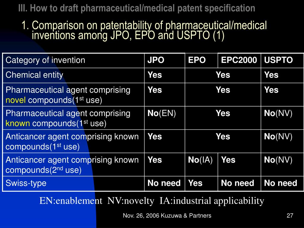 1. Comparison on patentability of pharmaceutical/medical inventions among JPO, EPO and USPTO (1)