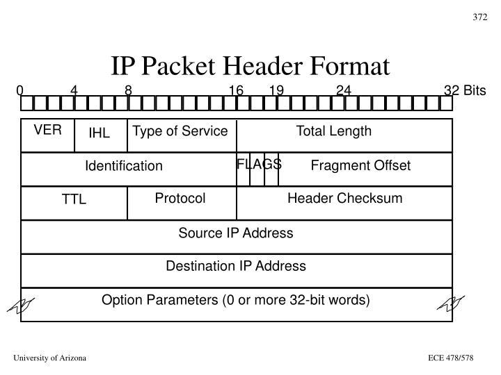 IP Packet Header Format