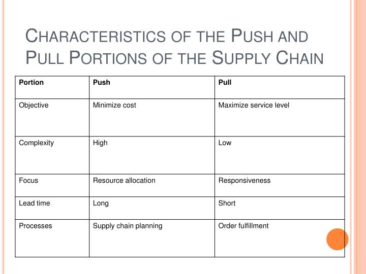 Characteristics of the Push and Pull Portions of the Supply Chain