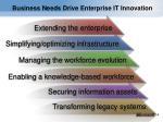 business needs drive enterprise it innovation