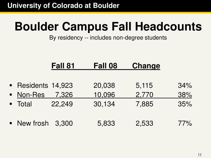 Boulder Campus Fall Headcounts