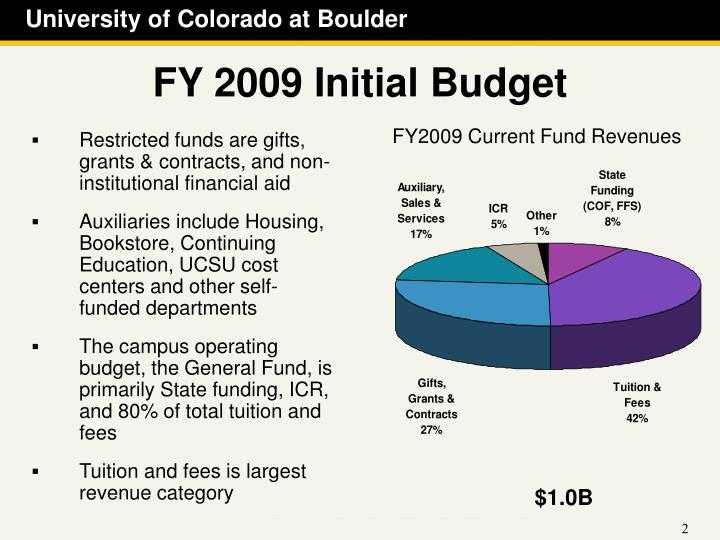 FY 2009 Initial Budget