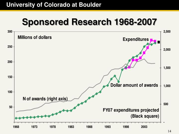 Sponsored Research 1968-2007