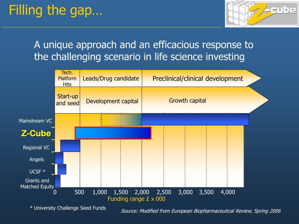 Filling the gap…
