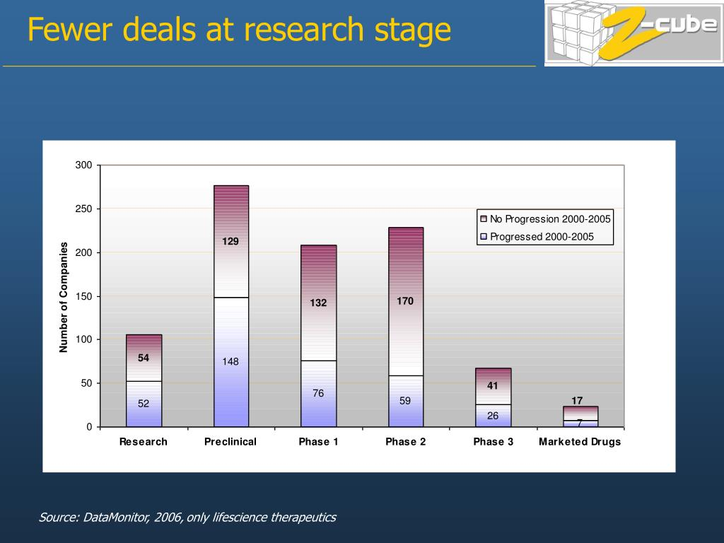 Fewer deals at research stage
