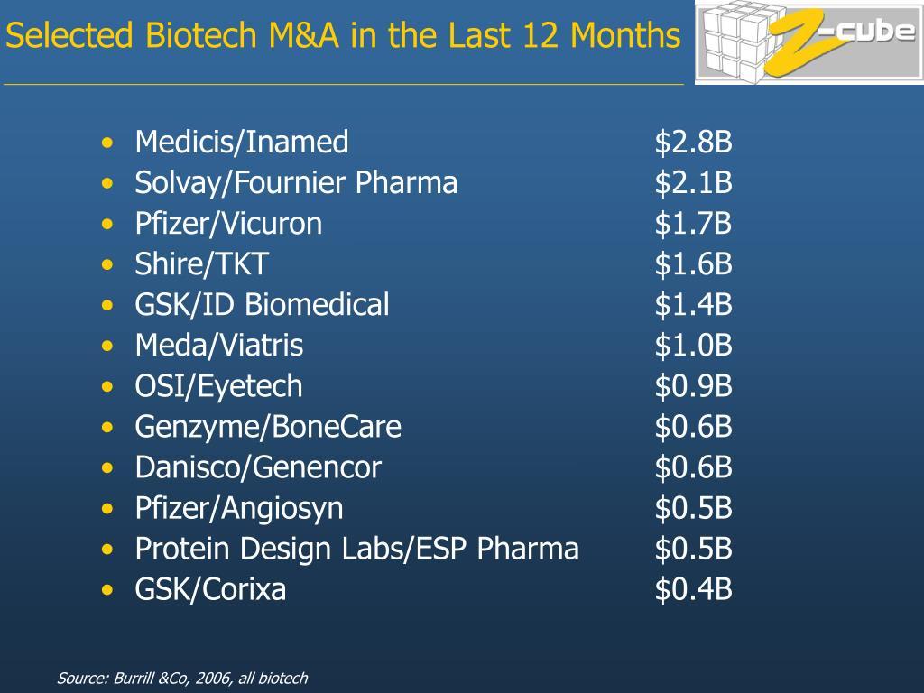 Medicis/Inamed $2.8B