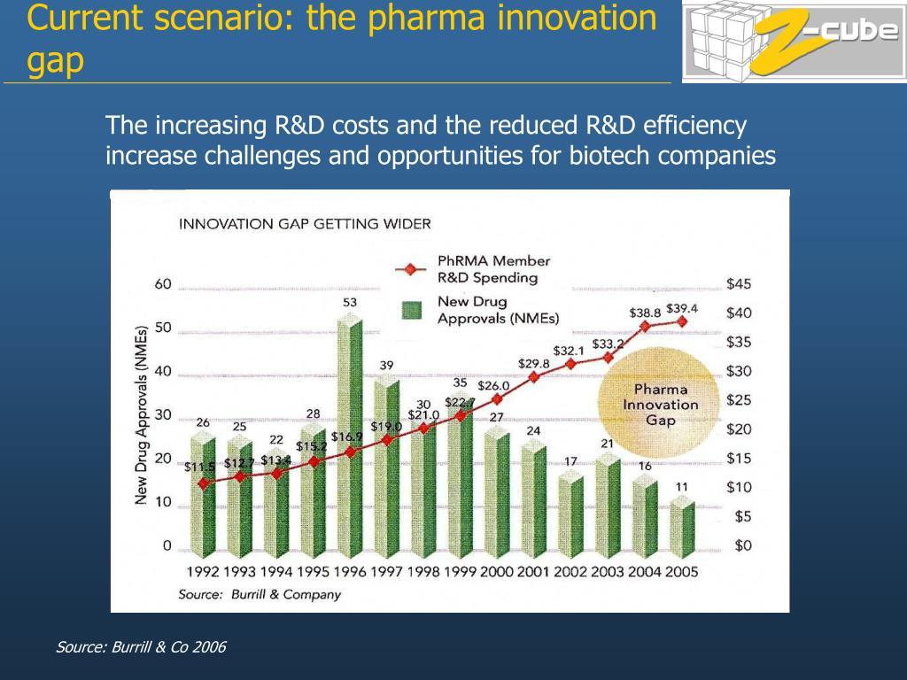 Current scenario: the pharma innovation gap