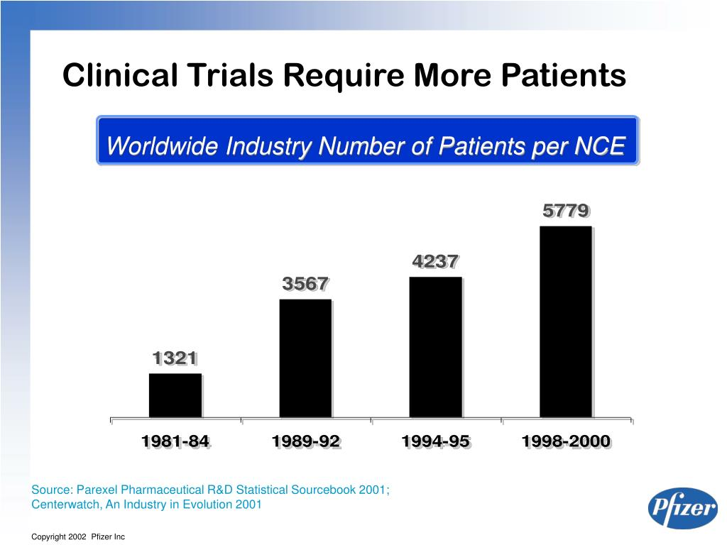 Clinical Trials Require More Patients
