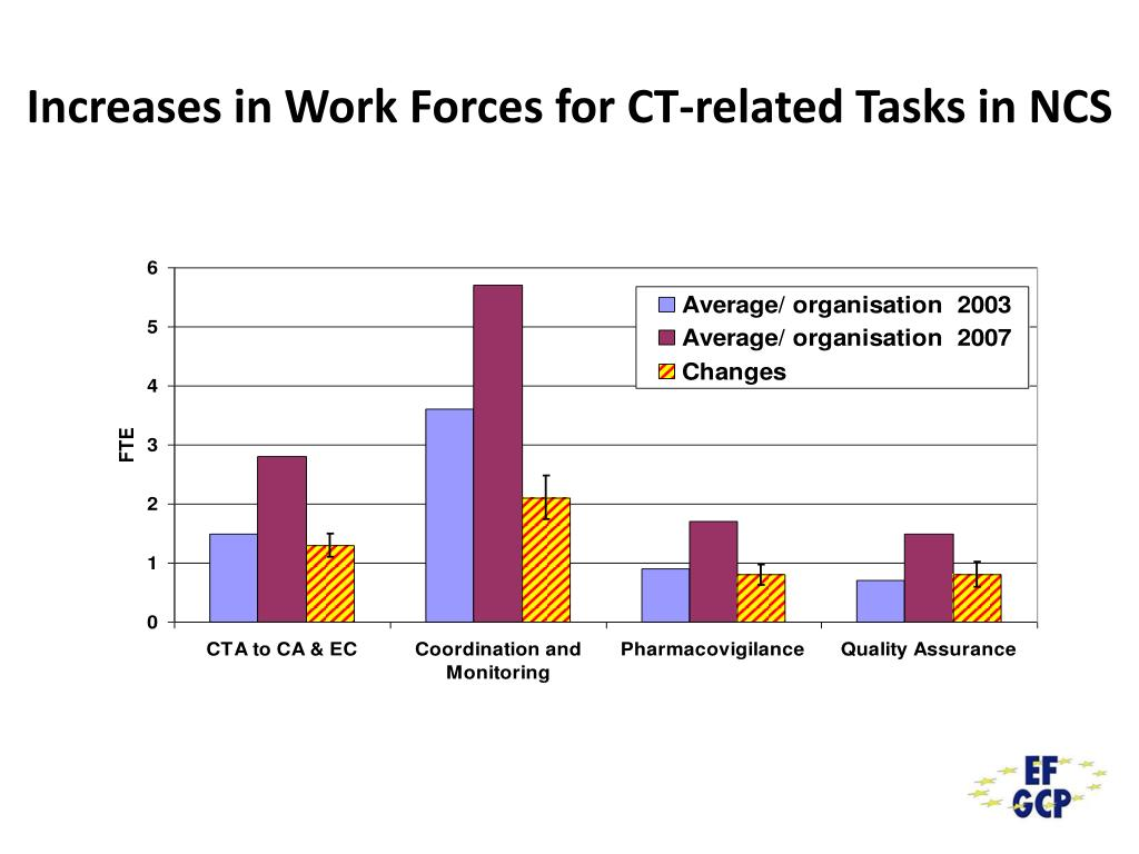 Increases in Work Forces for CT-related Tasks in NCS