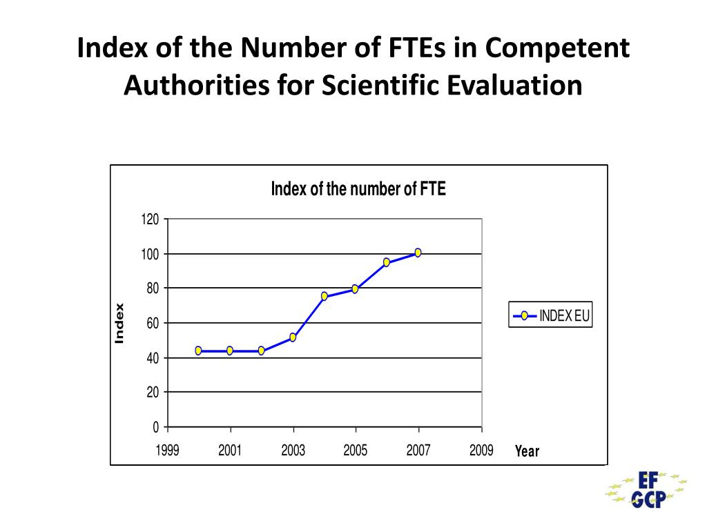 Index of the Number of FTEs in Competent Authorities for Scientific Evaluation