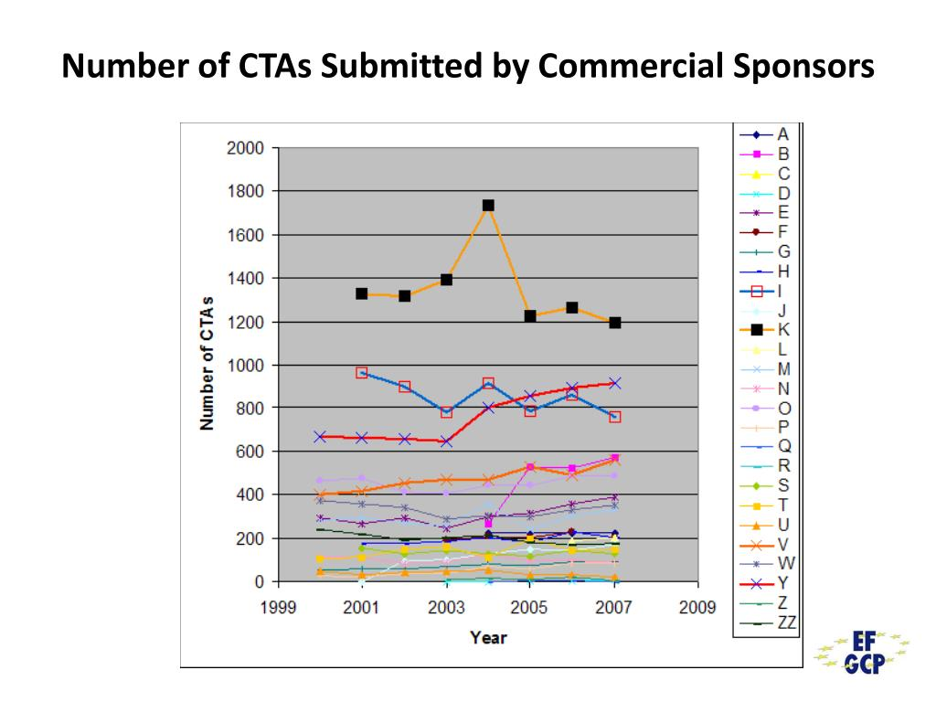 Number of CTAs Submitted by Commercial Sponsors