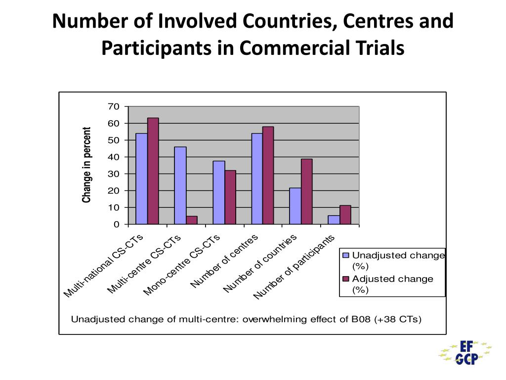 Number of Involved Countries, Centres and Participants in Commercial Trials
