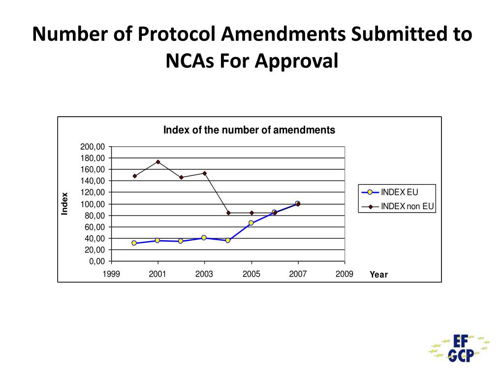 Number of Protocol Amendments Submitted to NCAs For Approval