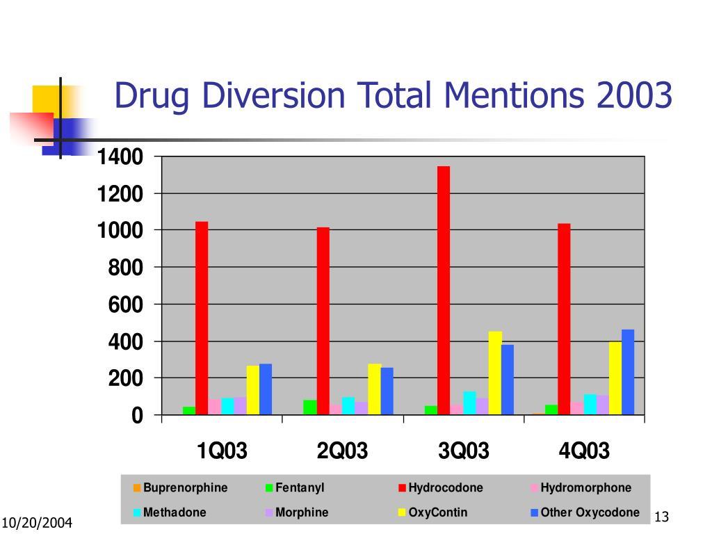 Drug Diversion Total Mentions 2003