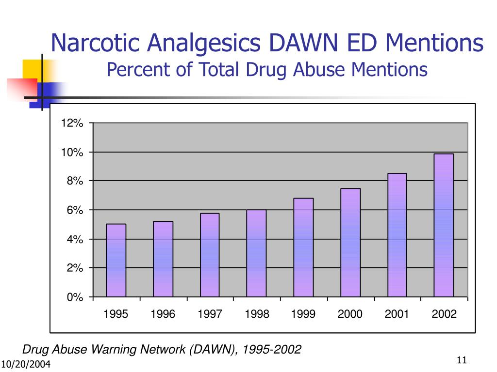 Narcotic Analgesics DAWN ED Mentions