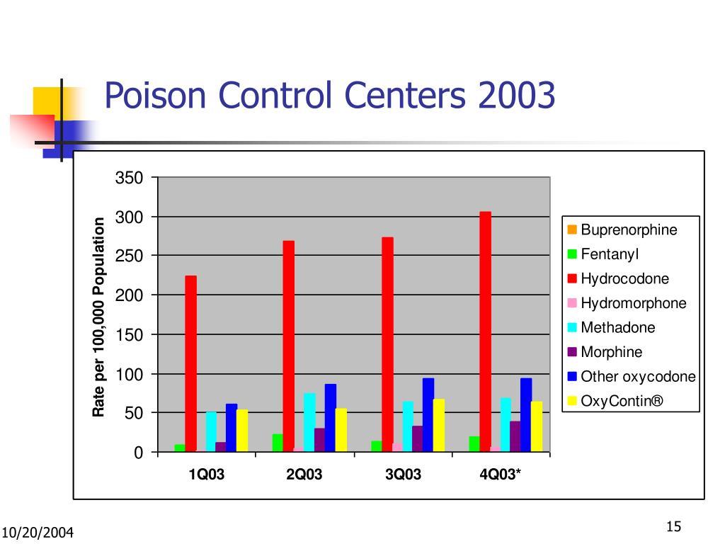 Poison Control Centers 2003