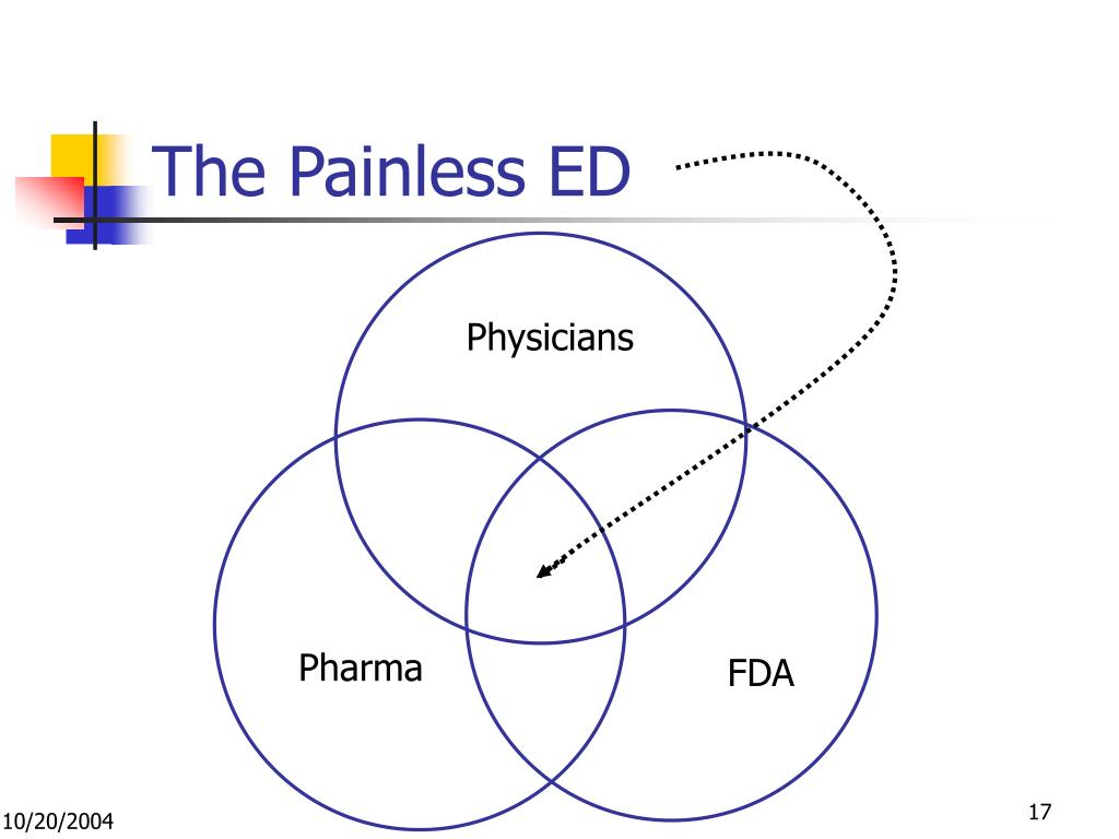 The Painless ED