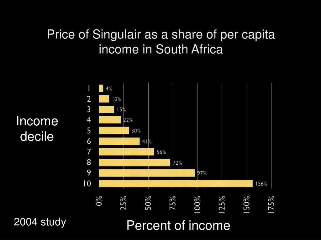 Price of Singulair as a share of per capita income in South Africa