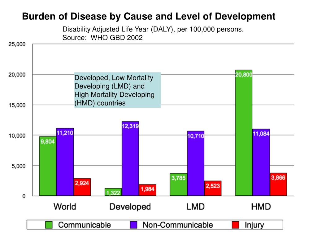 Developed, Low Mortality Developing (LMD) and High Mortality Developing (HMD) countries