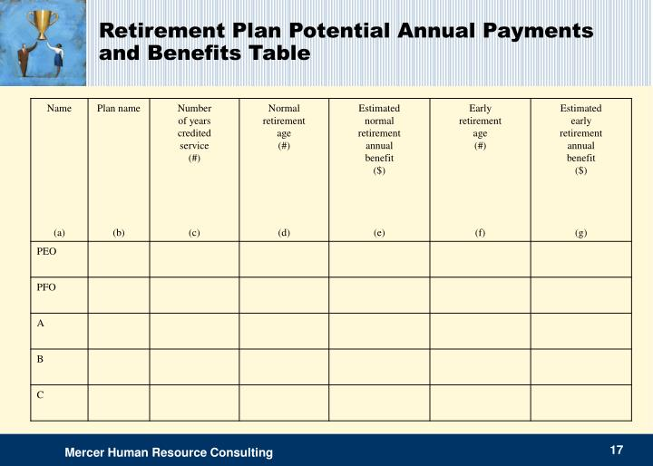Retirement Plan Potential Annual Payments and Benefits Table