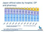 japan ethical sales by hospital gp and pharmacy