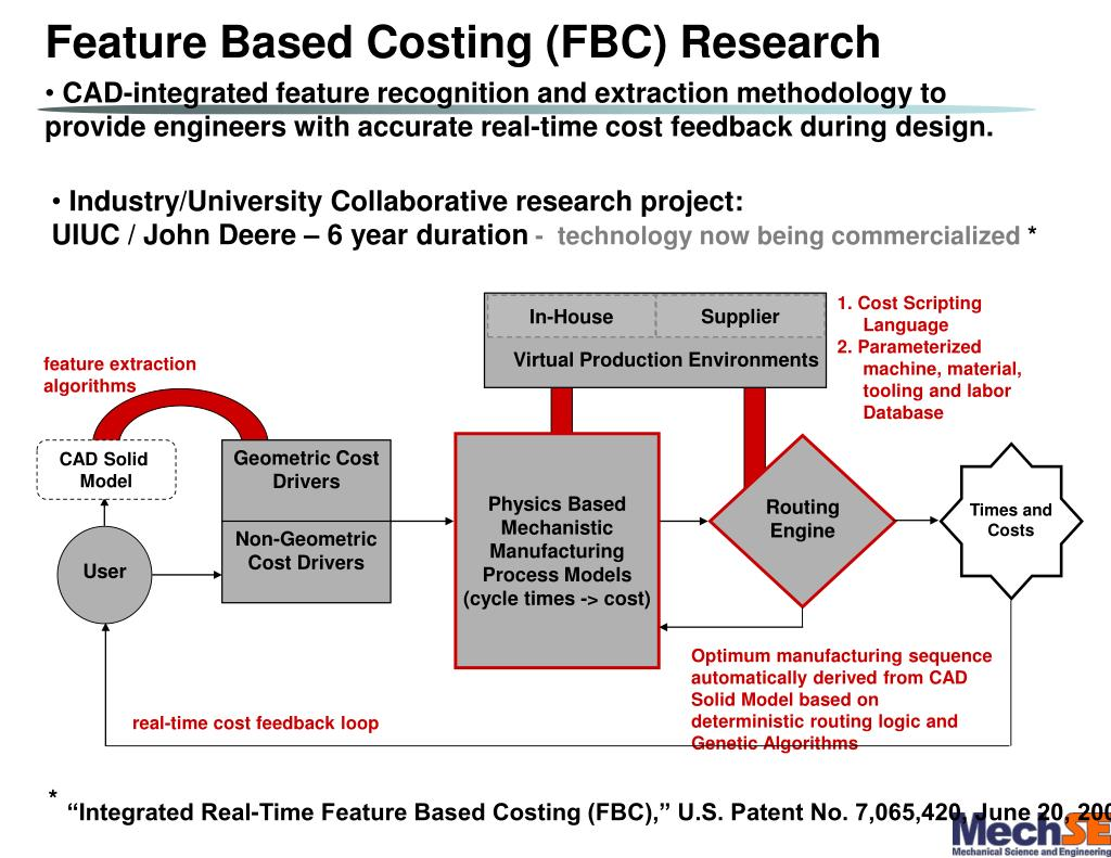 PPT - ME 350 – Lecture 21 – Feature Based Costing (FBC) PowerPoint