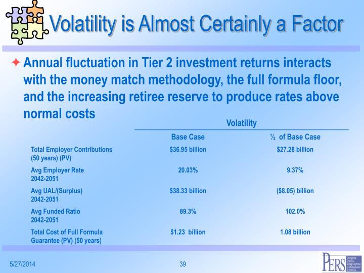 Volatility is Almost Certainly a Factor