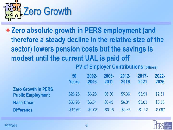 Zero Growth