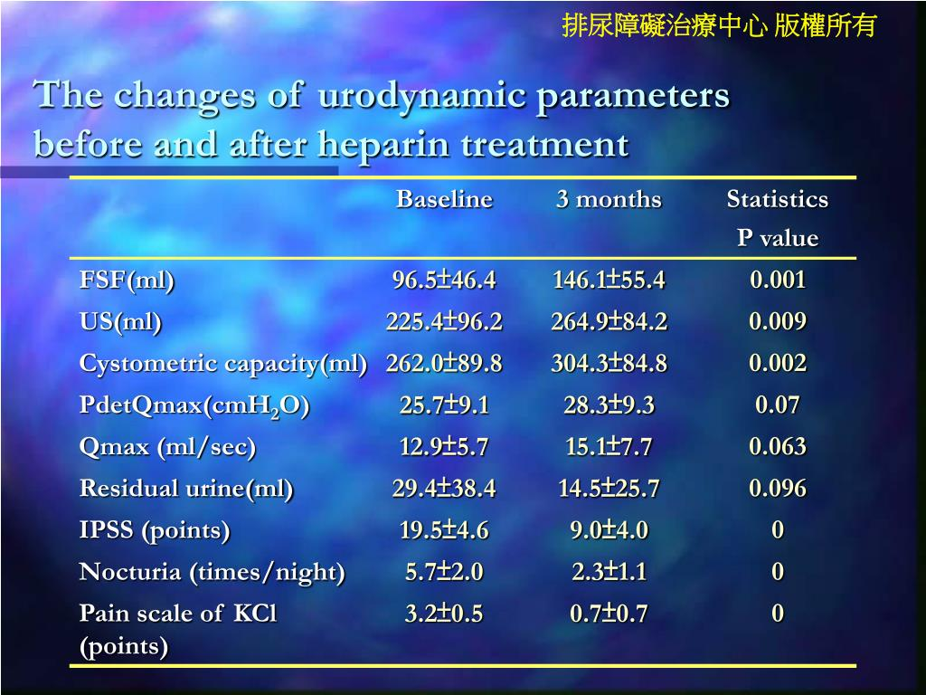 The changes of urodynamic parameters before and after heparin treatment