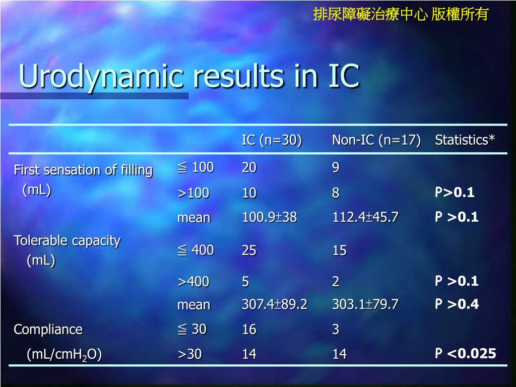 Urodynamic results in IC