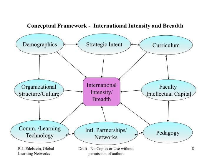 Conceptual Framework -  International Intensity and Breadth
