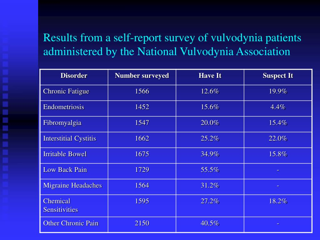 Results from a self-report survey of vulvodynia patients administered by the National Vulvodynia Association