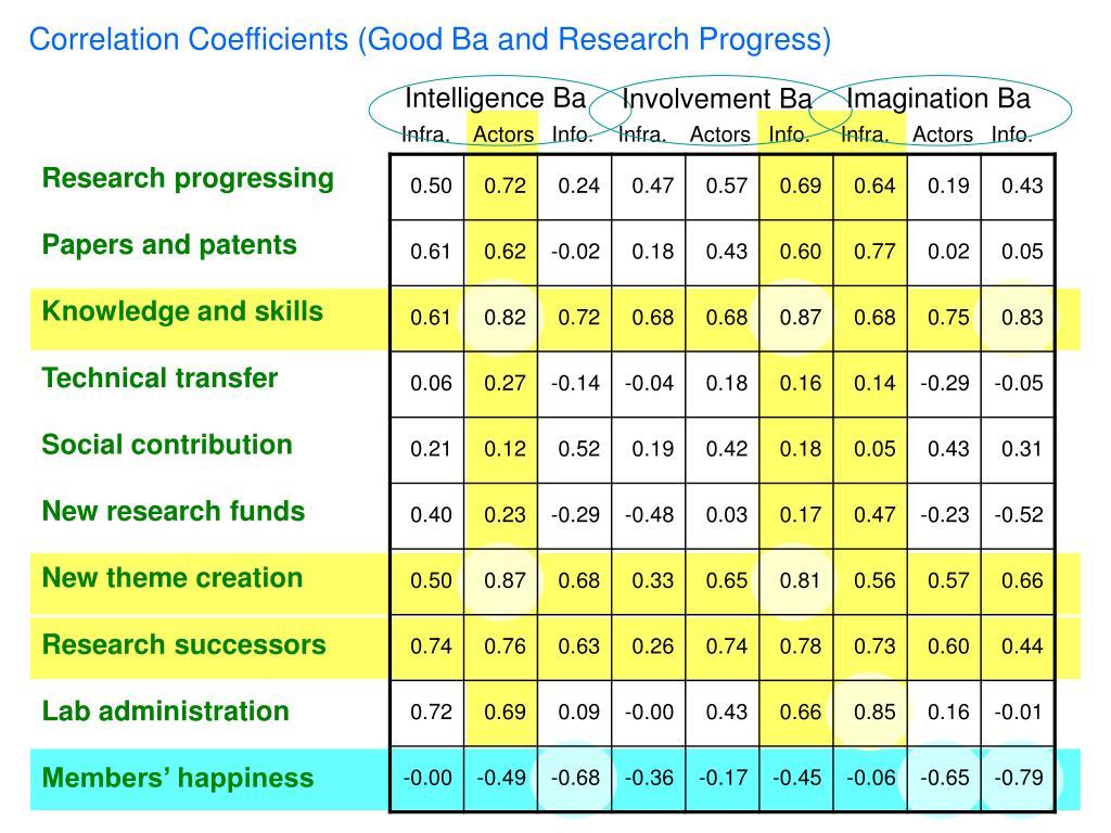 Correlation Coefficients (Good Ba and Research Progress)
