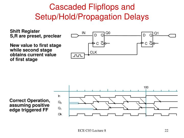 Cascaded Flipflops and Setup/Hold/Propagation Delays