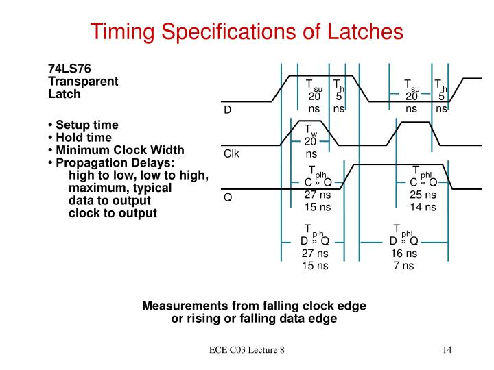 Timing Specifications of Latches
