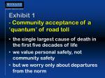 exhibit 1 community acceptance of a quantum of road toll
