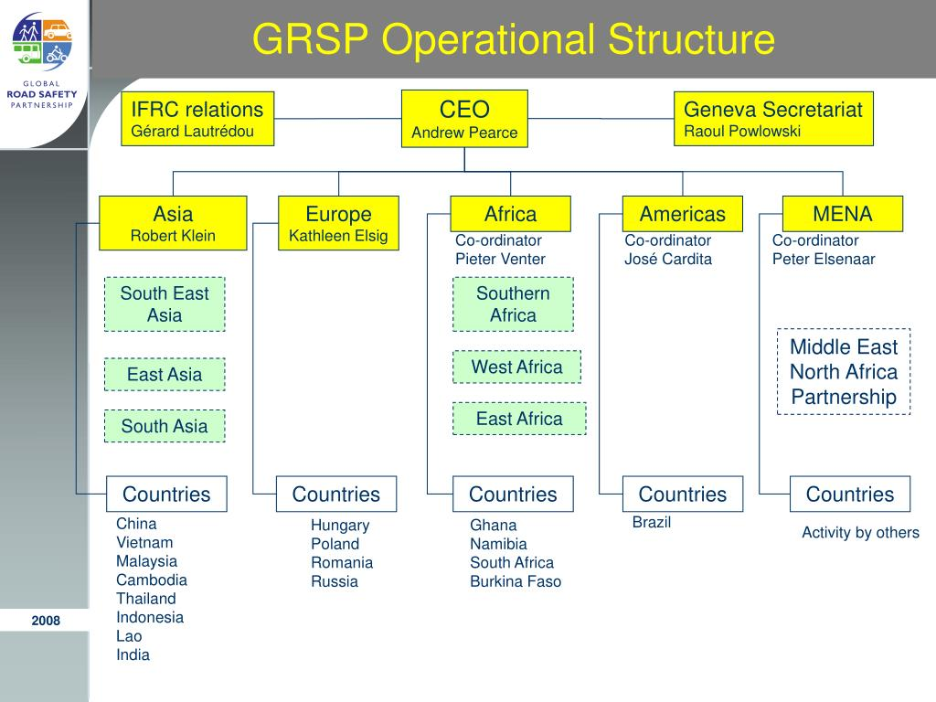 GRSP Operational Structure