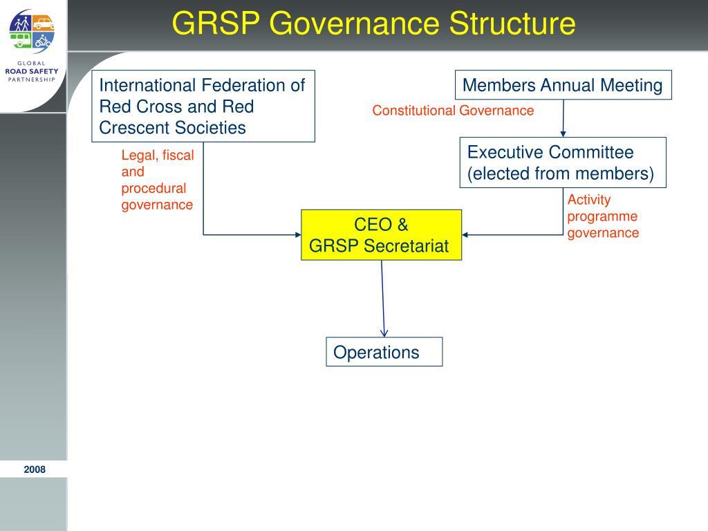 GRSP Governance Structure