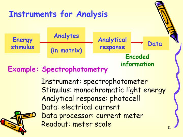 what is an analytical response
